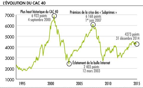 ou investir 4000 euros