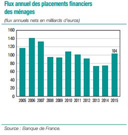 épargne des français flux annuel