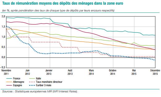 taux de rémunération épargne des français