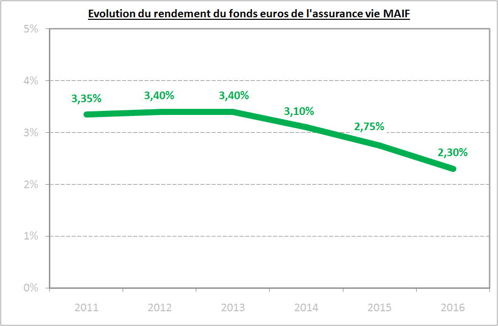 assurance vie MAIF rendement fonds euros